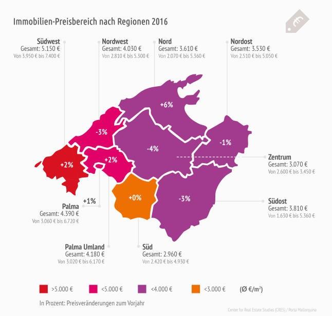 Neue Marktstudie: Preise für Immobilien auf Mallorca steigen nicht überall